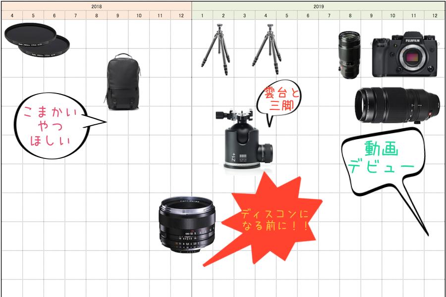僕がこれから欲しいカメラ、レンズ、アクセサリー in 2018-2019 #わたしのカメラロードマップ