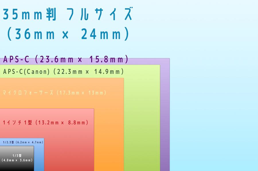 1インチ?APS-C?フルサイズ?カメラのセンサーサイズの違いとそのメリット・デメリット